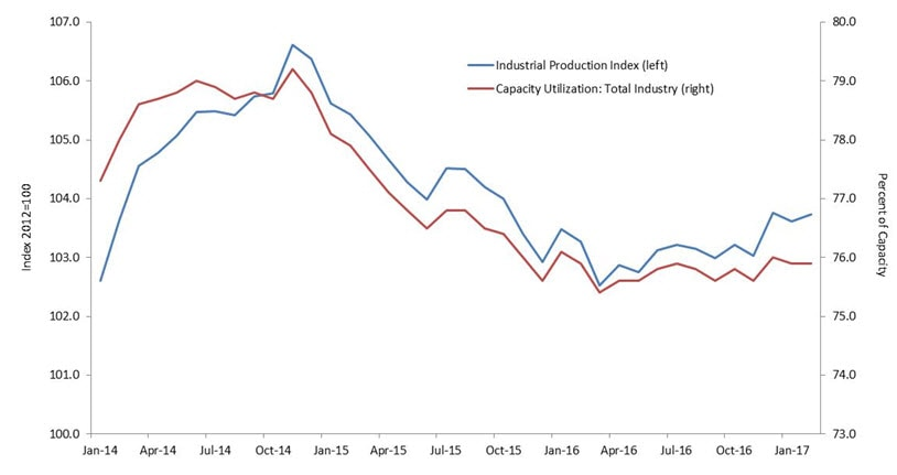 Graph comparing the Industrial Production Index to Capacity Utlization over the period of January 2014 through January 2017. Contact your Relationship Manager for more information.