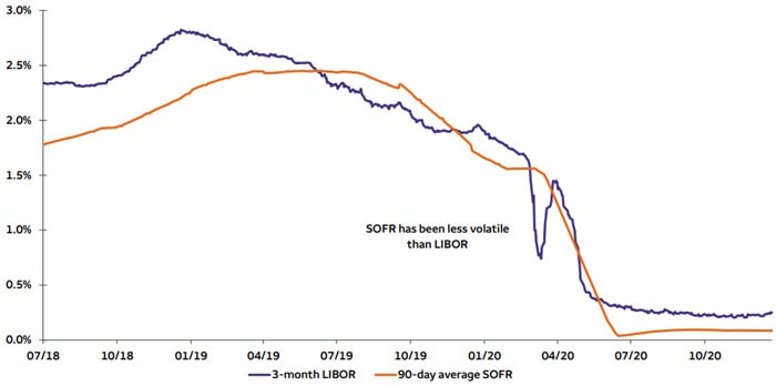 Chart 1. Preparing for LIBOR's sunset and SOFR's sunrise