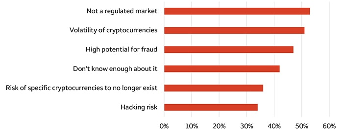 Chart 1. Top reasons not to invest in cryptocurrencies