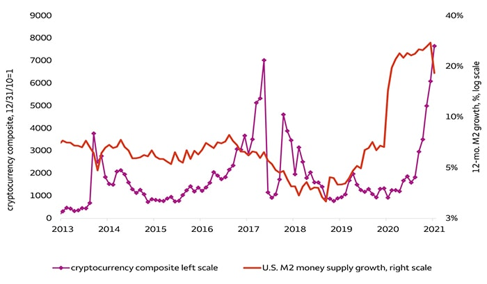 Chart 1. 2020 money growth acceleration preceded large cryptocurrency price increases