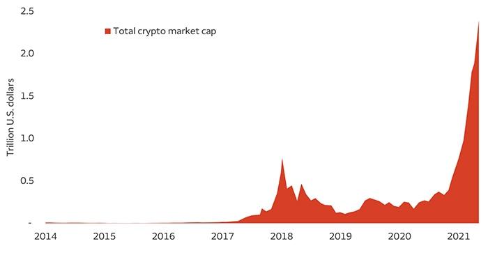 Chart 3. Total crypto market cap