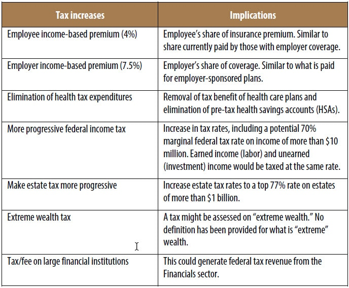 Table 1. Potential tax increases to pay for Medicare for All