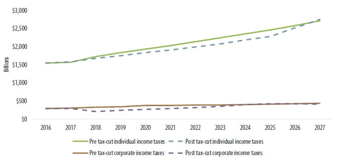 Chart 2. Corporate tax revenues have declined significantly