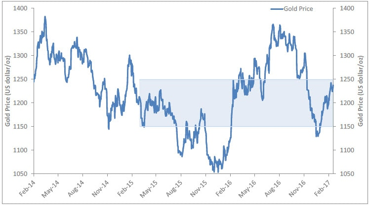 Graph of gold price performance (in US dollars per ounce) during the period of February 2014 - present. Contact your Relationship Manager for more information.