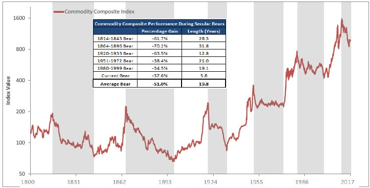 Graph of Commodity Composite Index performance during bear market cycles from 1800 - present. Contact your Relationship Manager for more information.
