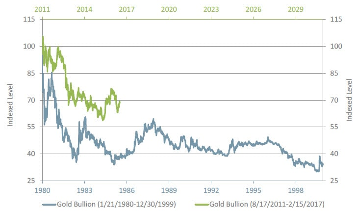 Graph of peak gold bullion cycles from 1980 - 1999 and from August 2011 - present. Contact your Relationship Manager for more information.