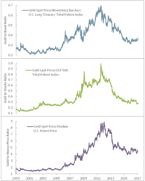 Graphs of gold spot price to the Bloomberg Barclays U.S. Long Treasury Total Return Index; gold spot price to S&P 500 Total Return Index, gold spot price to U.S. Existing Home Sales Median Price Index. Contact your Relationship Manager for more information.