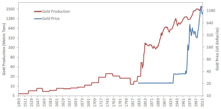 Graph of gold production (in metric tones)compared to price (in US dollar per ounce). Contact your Relationship Manager for more information.