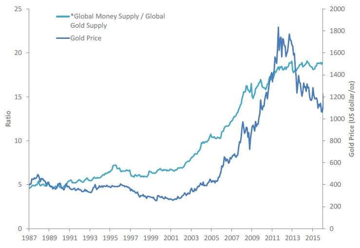 Graph of global gold supply compared to price since 1987 through 2016. Contact your Relationship Manager for more information.