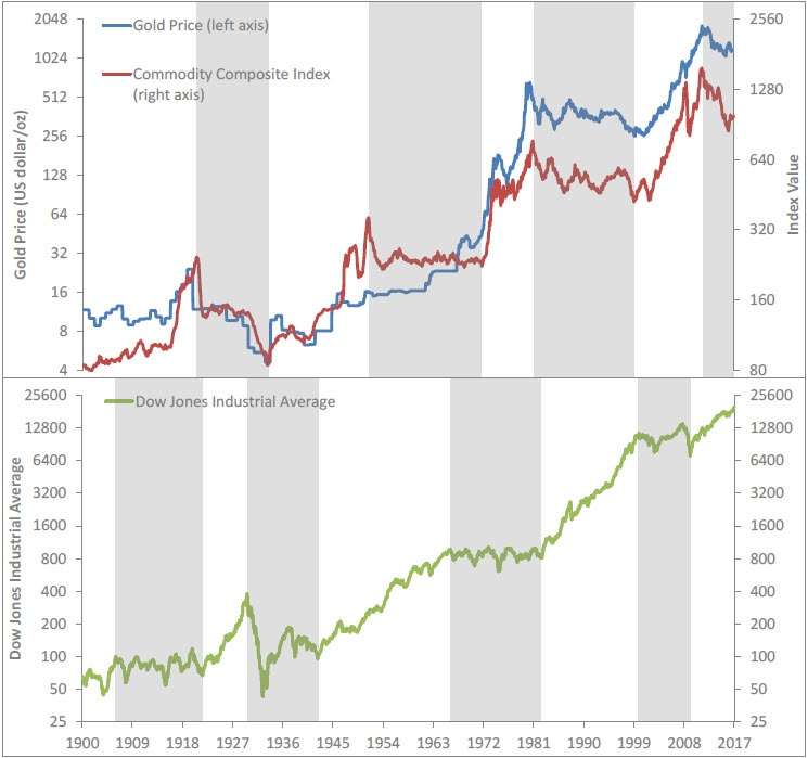 Graph comparing the performance of gold and commodities versus stocks. Contact your Relationship Manager for more information.