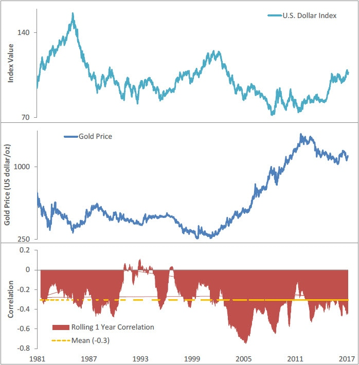 Graph comparing the U. S. dollar and the price of gold and its 1-year rolling correlation. Contact your Relationship Manager for more information.