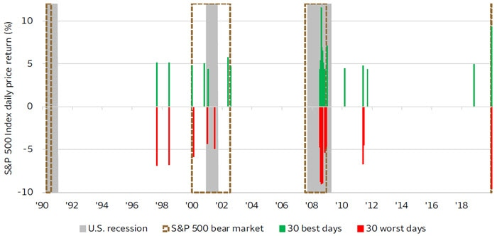 Chart 3. Market performance—The best days and worst days have often occurred close together