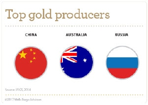 Infographic of top gold producers in the world: China, Australia, and Russia. Source: USGS, 2014. Wells fargo Advisors, 2017. Contact your Relationship Manager for more information.
