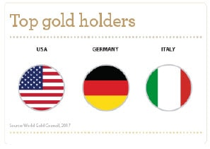 Infographic of top gold holders in the world: USA, Germany, and Italy. Source: World Gold Council, 2017. Contact your Relationship Manager for more information.