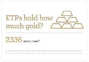 Infographic of exchange traded products (ETPs) gold holdings. Contact your Relationship Manager for more information. Source: Respective ETP providers, Bloomberg, ICE Benchmark Administration, World Gold Council.