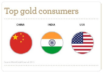 Infographic of top gold consumers in the world: China, India, USA. Source: World Gold Council, 2015. Contact your Relationship Manager for more information.
