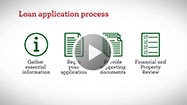 Video: The loan application process